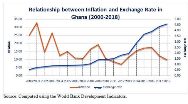 Inflation and exchange rate