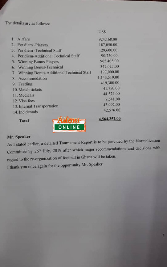 AFCON budget