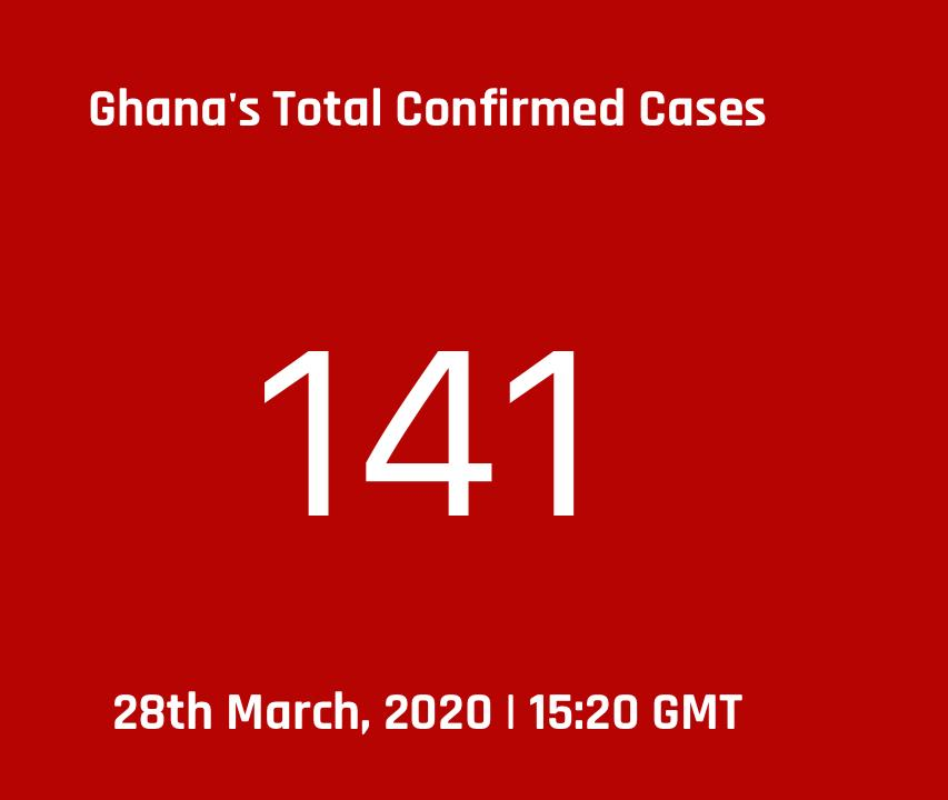 cd84f0c5 1b21 4a7c 8115 b512c72b6bcd - COVID-19 UPDATE: Ghana's Cases Rise To 141, With 4 Deaths