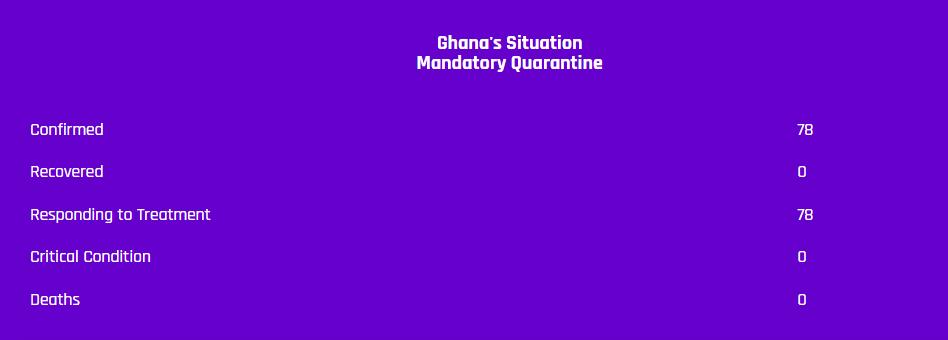 Data of Coronavirus cases in Ghana