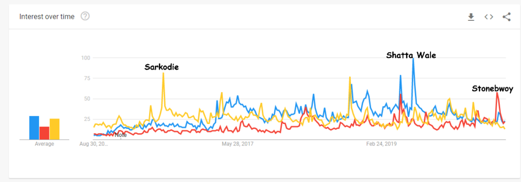 Shatta Wale beats Sarkodie and Stonebwoy in Google Trends ranking